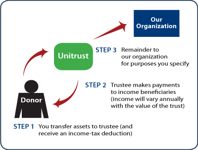 Charitable Remainder Unitrust Thumbnail